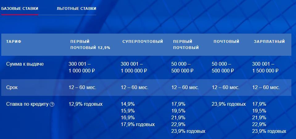Тарифы кредита наличными в Почта банке