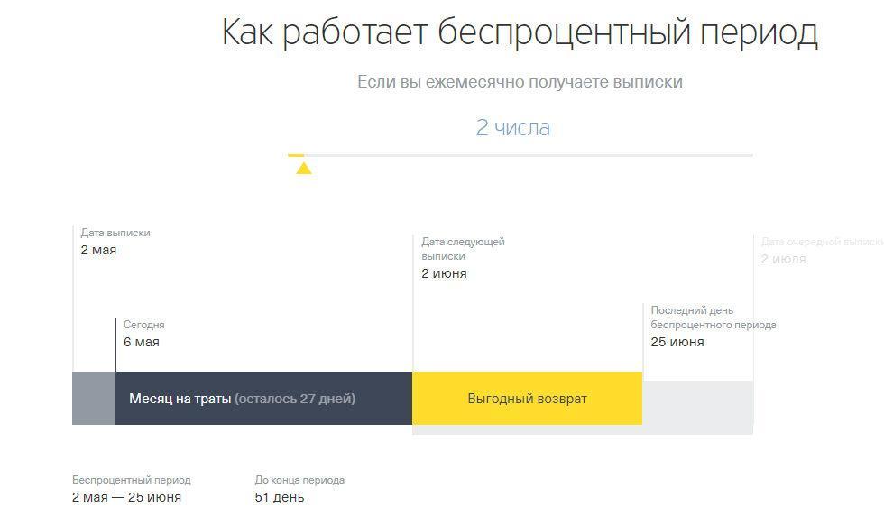 Беспроцентный период кредитной карты Тинькофф
