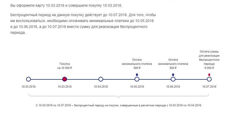 Льготный период по карте 120 дней
