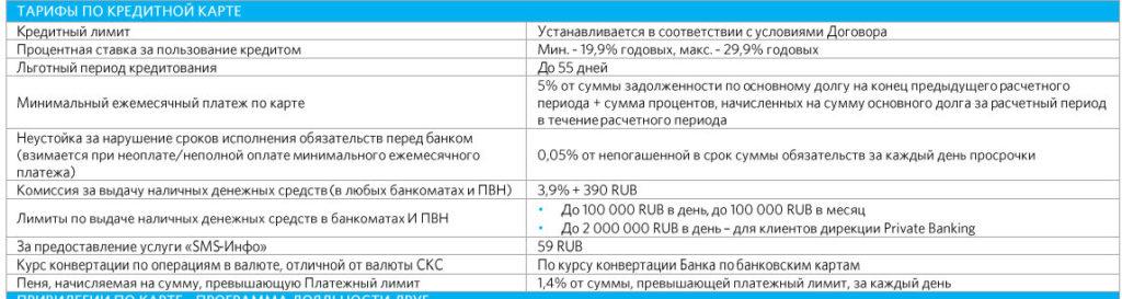 Тарифы кредитной карты OpenCard