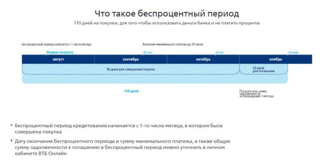 Как пользоваться беспроцентным периодом по карте возможностей ВТБ
